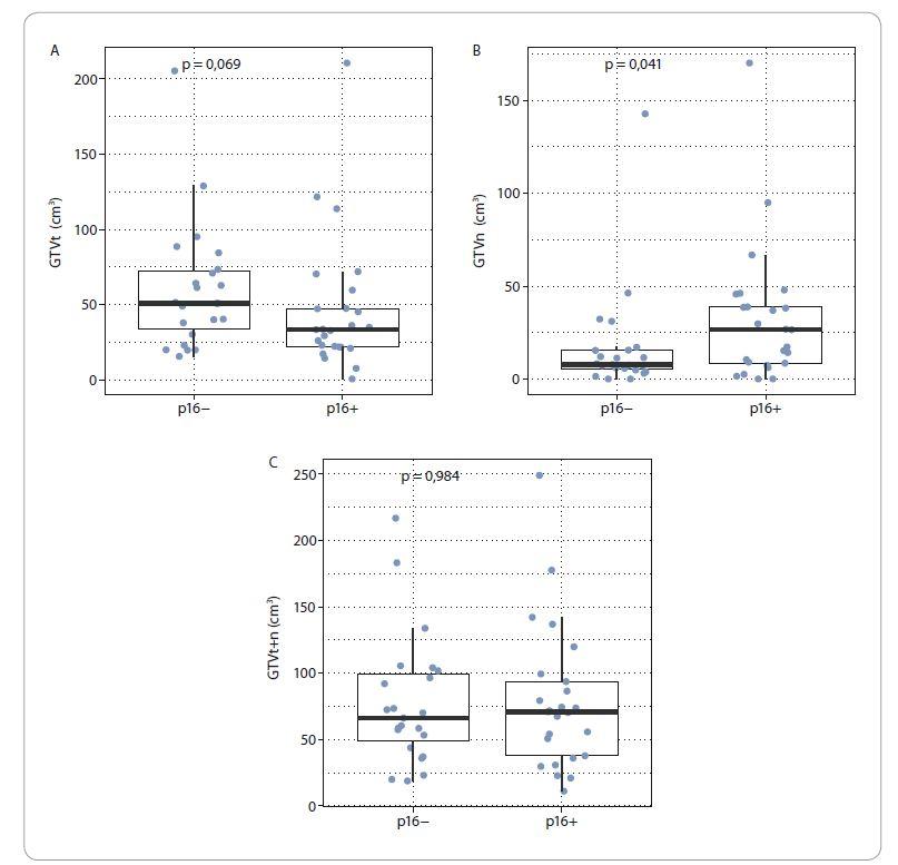 Velikost objemu nádorové masy s ohledem na expresi p16 v celém souboru pacientů.<br> A. Objem primárního tumoru v cm3 (GTVt) v p16 negativní skupině (p16−) a p16 pozitivní skupině (p16+).<br> B. Objem postižených uzlin v cm3 (GTVn) v p16− a p16+ skupině (p16+).<br> C. Velikost celé nádorové masy v cm3 (GTVt+n) v p16− a p16+ skupině.<br>