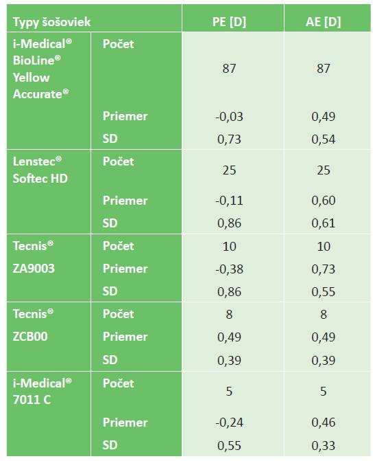 Pooperačné výsledky u jednotlivých typov IOL pre dlžky očí od 22 do 26 mm