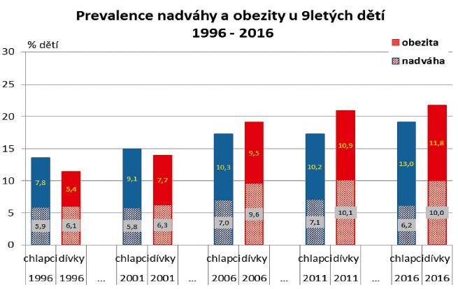 Vývoj tělesné hmotnosti ve skupině 9letých odděleně pro obě pohlaví.