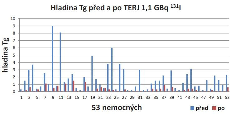 Hladina Tg (tyreoglobulin) před a po tyreoeliminaci 1,1 GBq <sup>131</sup>I. Vysvětlivky: hladina Tg (μg/l), 53 nemocných (bez 8/61 pacientů s hladinou Tg ≤ 0,1 μg/l).