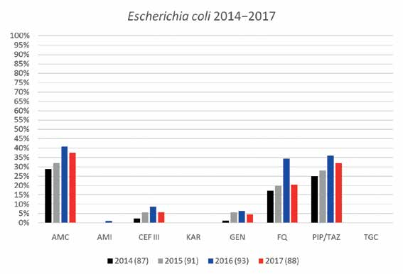 Přehled rezistence u kmenů Escherichia coli izolovaných z cIAI<br> Graph 1: Resistance trends of Escherichia coli isolated from cIAI