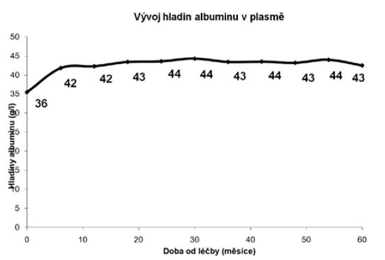 Plasmatické hladiny albuminu<br> Graph 6. Albumin plasma levels