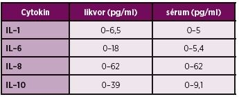 Koncentrace cytokinů v séru a likvoru.