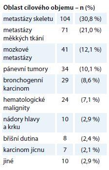 Přehled lokalizace cílových objemů pro paliativní radioterapii (N = 338).