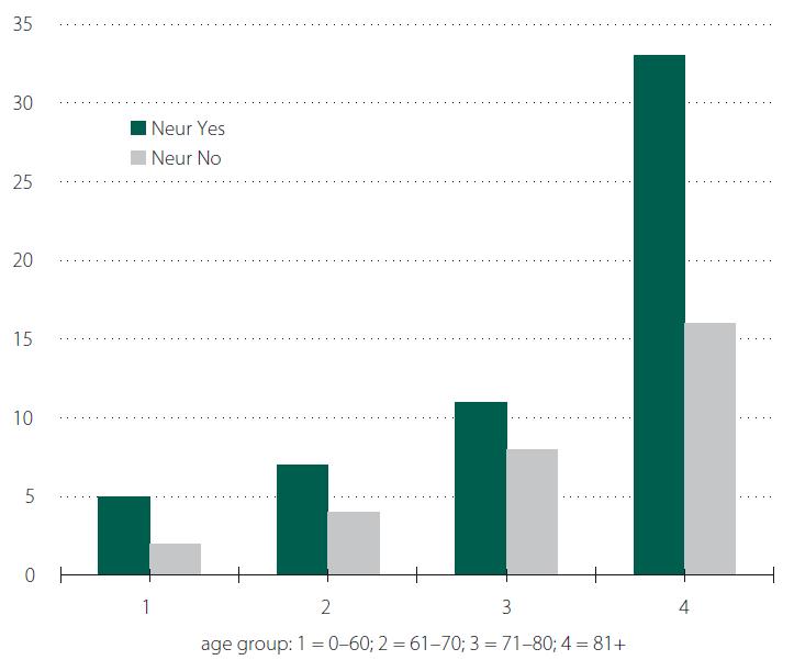 Neurological disorder and age distribution.<br> Obr. 4. Věkové rozložení nemocných s neurologickým onemocněním.