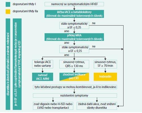 Schéma. Léčebný algoritmus pro nemocné se symptomatickým srdečním selháním se sníženou ejekční frakcí. Upraveno podle [1,2]
