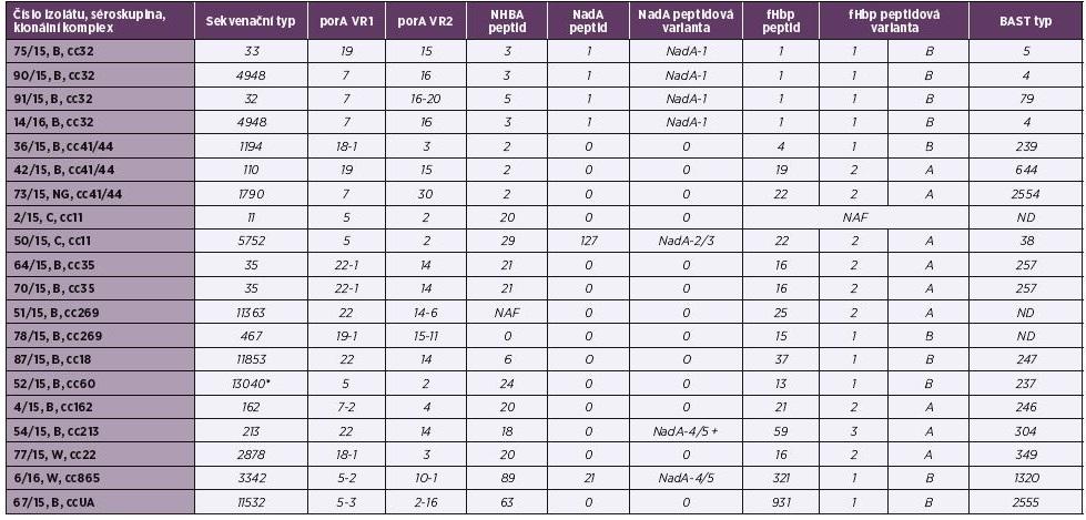 Tabulka 2. Molekulární charakterizace antigenů MenB vakcín u 20 izolátů IMO z roku 2015, ČR<br> Table 2. Molecular characteristics of MenB vaccine antigens in 20 isolates from IMD from 2015, Czech Republic