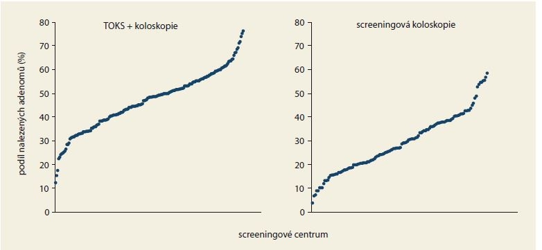 Podíl nalezených adenomů u preventivních koloskopií v jednotlivých screeningových centrech v roce 2017 dle