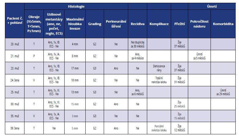 Přehled histopatologických a klinických parametrů u pacientů léčených ve III. stadiu onemocnění<br> Tab. 3 Summary of histopathological and clinical parameters of patients in stage III