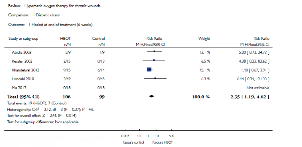 Forest plot zhojených ulcerací v porovnání HBOT a kontroly po 6týdenní léčbě [Kranke et al., 2015]