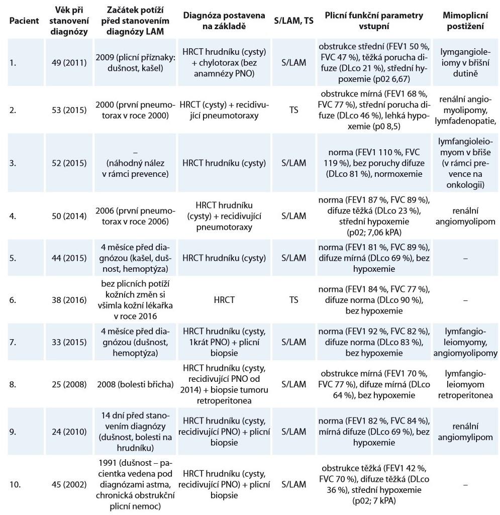 Charakteristika souboru deseti žen s lymfangioleiomyomatózou sledovaných na Klinice nemocí plicních a tuberkulózy FN Brno v letech 2002–2018.