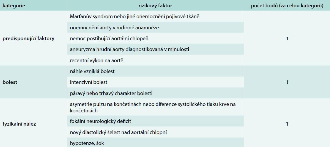 ADD-RS užívané k rychlé bed-side rizikové stratifikaci pacientů. Upraveno podle [1]