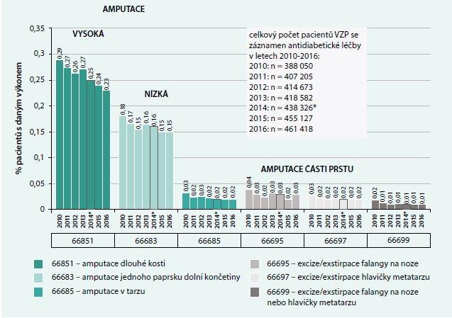 Provedené výkony na diabetické noze u pacientů se záznamem antidiabetické léčby v datech VZP v letech 2010–2016. Počet výkonů zaznamenaných v letech 2010–2016 vyjádřený v procentech počtu pacientů. Zdroj: Data VZP 2010–2013 a 2015–2016 (NRHZS)
