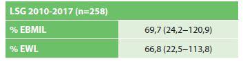 Efekt SG na pokles hmotnosti (21 % pacientů vyřazeno pro nekompletní FU)<br> Tab. 2: Effectof SG on weightloss (21 % of patients lost from the FU)