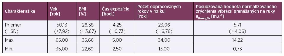 Základné údaje o zamestnancoch (n = 16)