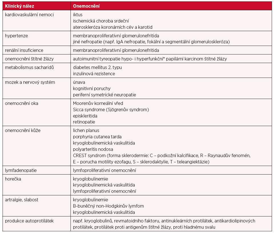 Nejčastější klinické projevy a onemocnění, která mohou s HCV infekcí souviset a představovat její extrahepatální manifestaci