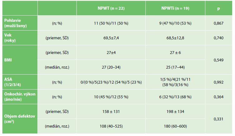 Charakteristika skupín<br> Tab. 1: Group characteristics