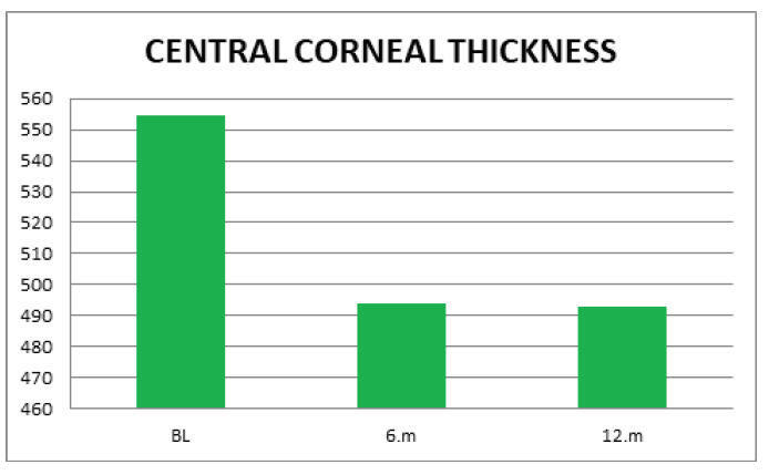 Value of central corneal thickness (CCT) at the thinnest point