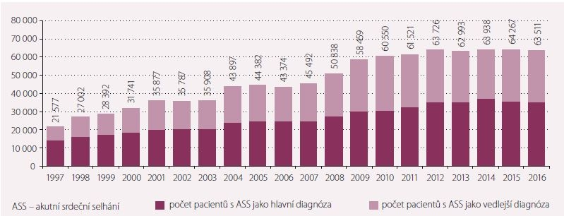 Počet pacientů hospitalizovaných s diagnózou ASS v ČR.