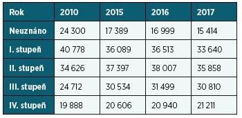 Srovnání počtu posouzených podle přiznaného stupně, 2010, 2015, 2016, 2017