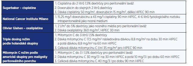 Typy režimů pro HIPEC (podle Lemoine et al.)