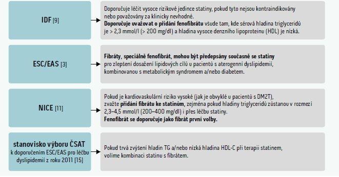 Tab. | Názor na kombinační terapii fenofibrát + statin v doporučených postupech