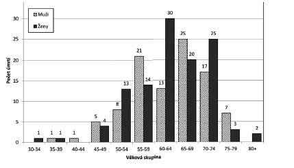 Úmrtí na Creutzeldtovu-Jakobovu nemoc, věkové zastoupení, ČR 06/2000–06/2017.<br> Figure 3. Deaths due to Creutzfeldt-Jakob disease, age distribution, CR, June/2000–June/2017