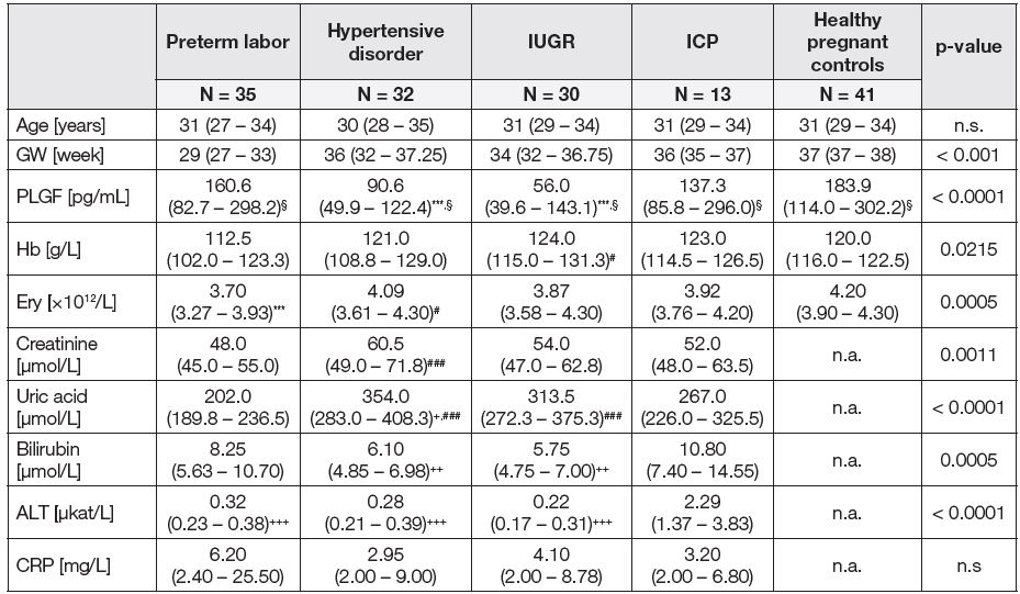 Basic laboratory parameters and PLGF plasma levels in patients with pathological pregnancy and healthy pregnant women in the third trimester of pregnancy.