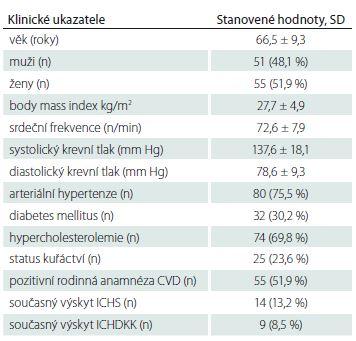Charakteristika souboru, klinické ukazatele, kardiovaskulární rizikové faktory.