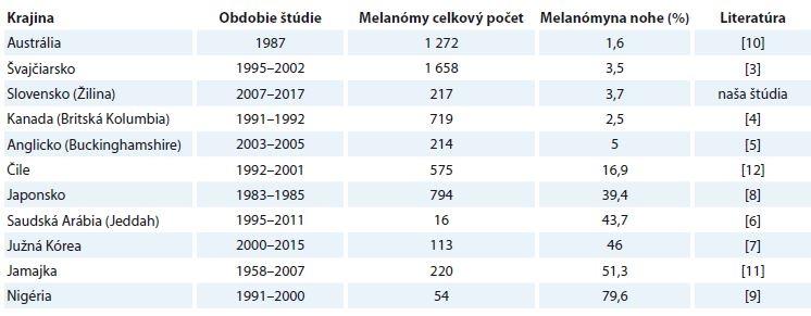 Percentuálne zastúpenie melanómov lokalizovaných na nohe v štúdiách z rôznych krajín [3–12].