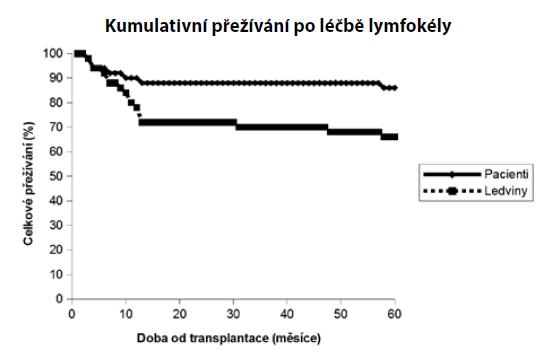 Kaplan-Meierovy křivky kumulativního přežívání pacientů a ledvinných štěpů<br> Graph 7. Kaplan-Meier curves for cummulative patient and graft survival