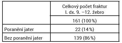 Výskyt poranění jater při současném poranění žeber vpravo v úseku 9. –12. žebra