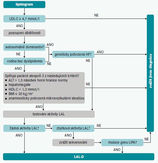 Schéma 2   Diagnostický algoritmus pro screening LAL-D. Upraveno podle [1]