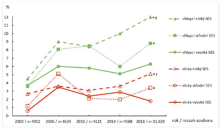 Prevalence obezity u českých adolescentů v letech 2002–2018<br> SES – socioekonomický status<br> * χ2-test – rozdíly (p < 0,05) v prevalenci obezity mezi lety 2002–2018<br> <sup>†</sup> χ2-test – rozdíly (p < 0,05) v prevalenci obezity mezi chlapci (resp. dívkami) z kategorie nízkého a vysokého SES v roce 2018