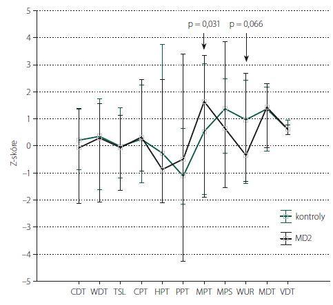 Kvantitativní testování senzitivity na horních končetinách: Z-skóre. Data jsou prezentována jako medián (bod) a rozsah neodlehlých hodnot (whisker). Šipka ukazuje parametry, jejichž hodnoty vykazují statisticky významné rozdíly mezi kontrolní skupinou a pacienty s MD2 (s uvedením hodnoty statistické významnosti). CDT – senzitivní práh pro chlad; CPT – termoalgický práh pro chlad; HPT – termoalgický práh pro teplo; MD2 – myotonická dystrofi e 2. typu; MDT – senzitivní práh pro mechanickou kožní citlivost; MPS – senzitivita pro ostrou, mechanicky vyvolanou bolest; MPT – algický práh pro ostrou, mechanicky vyvolanou bolest; PPT – algický práh pro hlubokou tlakovou bolest; TSL – teplotní rozsah, vnímaný jako neutrální; VDT – senzitivní práh pro vibrační čití; WDT – senzitivní práh pro teplo; WUR – časová sumace ostrých mechanicky vyvolaných bolestivých podnětů<br> Fig. 1. Quantitative sensory testing of the upper limbs: Z-score. The data are presented as a median (point) and a non-outlier range (whisker). The arrow shows parameters with statistically significant differences between the control group and MD2 patients (indicating a statistically significant value). CDT – cold detection threshold; CPT – cold pain threshold; HPT – heat pain threshold; MD2 – myotonic dystrophy type 2; MDT – mechanical detection threshold; MPS – mechanical pain sensitivity; MPT – mechanical pain threshold; PPT – pressure pain threshold; TSL – thermal sensory limen; VDT – vibration detection threshold; WDT – warm detection threshold; WUR – wind-up ratio