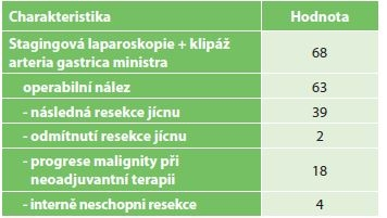 Charakteristika pacientů po chirurgickém IC<br> Tab. 3: Characteristics of patients after surgical IC
