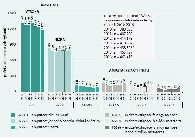 Provedené výkony na diabetické noze u pacientů se záznamem antidiabetické léčby v datech VZP v letech 2010–2016: počet výkonů zaznamenaných v letech 2010–2016. Zdroj: Data VZP 2010–2013 a 2015–2016 (NRHZS)