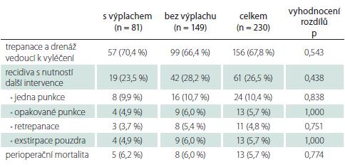 Celkové srovnání výsledků trepanace, drenáže a výplachu s trepanací a drenáží bez výplachu v rámci primární léčby chronického subdurálního hematomu.