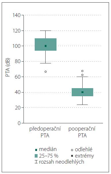 Krabicové diagramy před- a pooperačního PTA.<br> PTA – průměrná tónová ztráta<br> Fig. 1. Boxplots of PTA pre- and postoperatively.<br> PTA – pure tone average