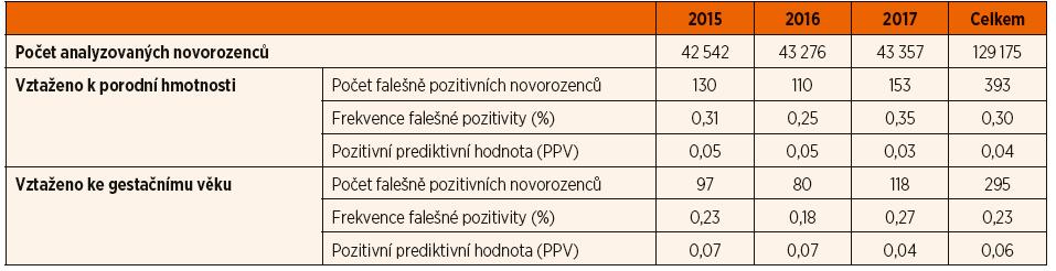 """Přehled výsledků analyzované kohorty novorozenců s pozitivním nálezem (tj. koncentrace 17-hydroxyprogesteronu nad """"cut-off"""") v pravidelném odběru novorozeneckého screeningu deficitu 21-hydroxylázy v období 2015–2017."""