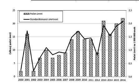 Creutzfeldtova-Jakobova nemoc, počet úmrtí a standardizovaná úmrtnost, ČR 6/2000–2016<br> Figure 2. Creutzfeldt-Jakob disease, deaths and standardized mortality, CR, June 2000–2016