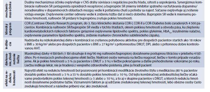 Základné informácie o kombinácii naltrexón SR/bupropión SR