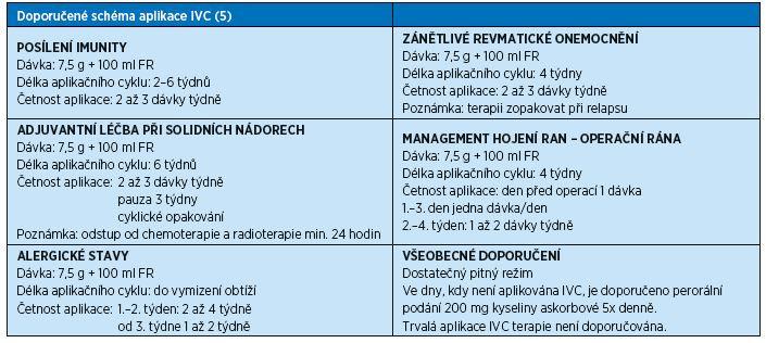 Schéma aplikace IVC terapie versus klinické stavy