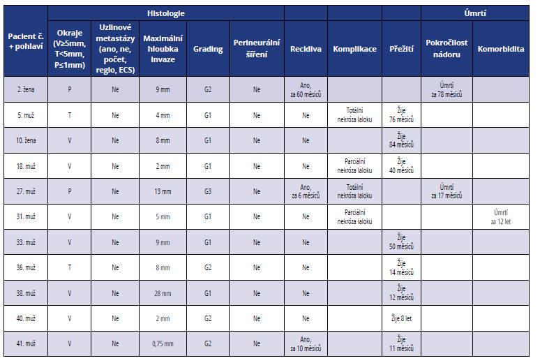 Přehled histopatologických a klinických parametrů u pacientů léčených ve II. stadiu onemocnění<br> Tab. 2 Summary of histopathological and clinical parameters of patients in stage II