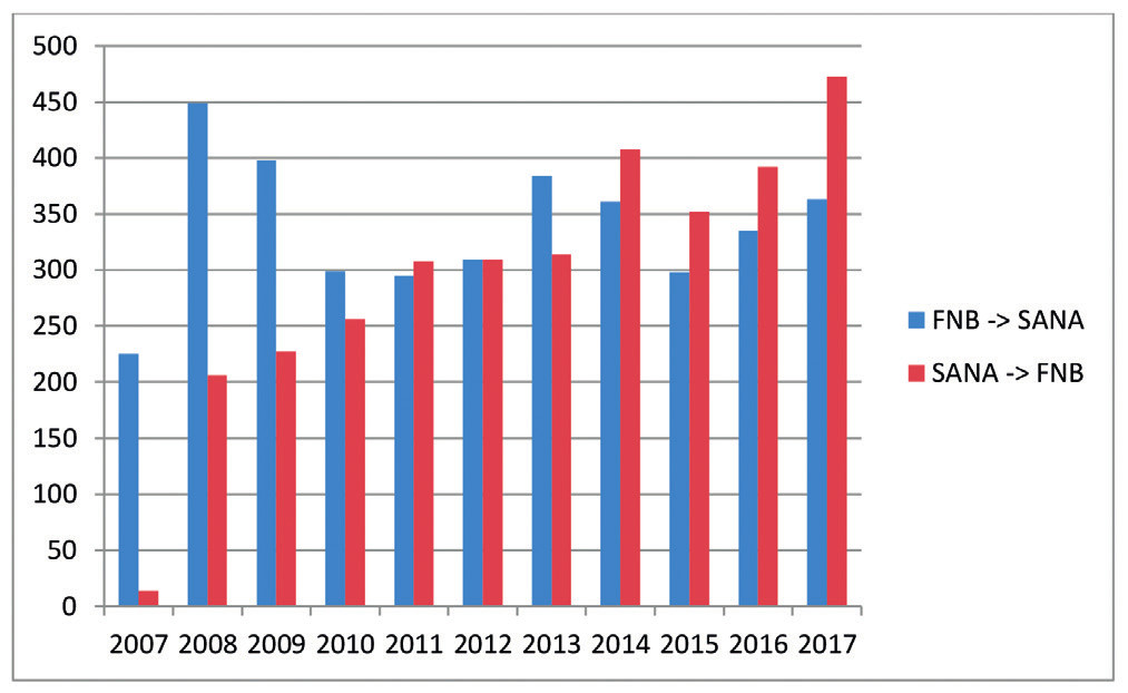 Počty přestupů v obou směrech v jednotlivých letech<br> FNB → SANA – počet přestupů z FNB do SANA v jednotlivých letech<br> SANA → FNB – počet přestupů ze SANA do FNB v jednotlivých letech