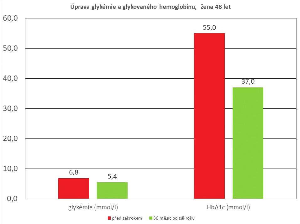 Úprava glykemie a glykovaného hemoglobinu po PMJD, žena 48 let (sledování 36 měsíců)<br> Graph 3: Reduction in blood glucose and glycated hemoglobin after PMJD, female 48 years (36-month follow-up)