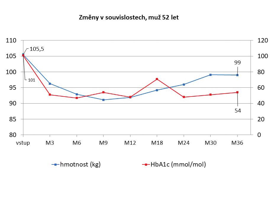 Vývoj redukce hmotnosti a hladiny glykovaného hemoglobinu po PMJD, muž 52 let (sledování 36 měsíců)<br> Graph 2: Trend in weight reduction and glycated hemoglobin levels after PMJD, male 52 years (36-month follow-up)