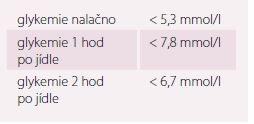 Cílové hodnoty glykemie při léčbě gestačního diabetu [10].