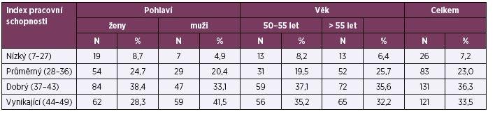 Úrovně dosaženého WAI (podle pohlaví a věku)