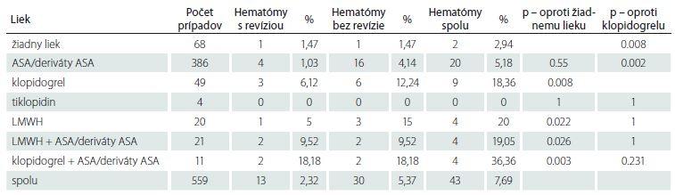 Počet hematómov v rane v jednotlivých skupinách a štatistické hodnotenie.